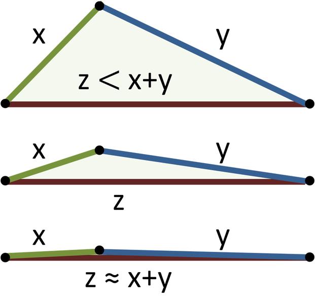driehoeksongelijkheid