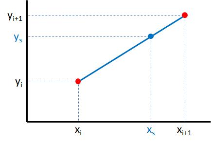 lineaire interpolatie