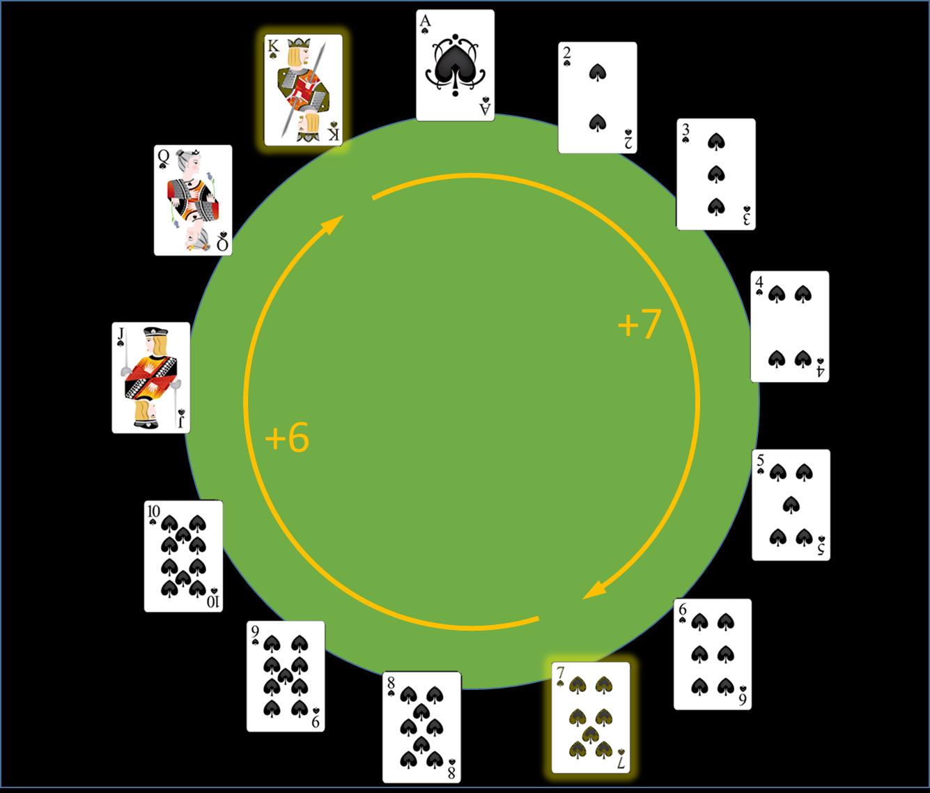 circle of card ranks