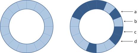 roterende trommels