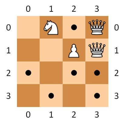 koninginnen, paarden en pionnen