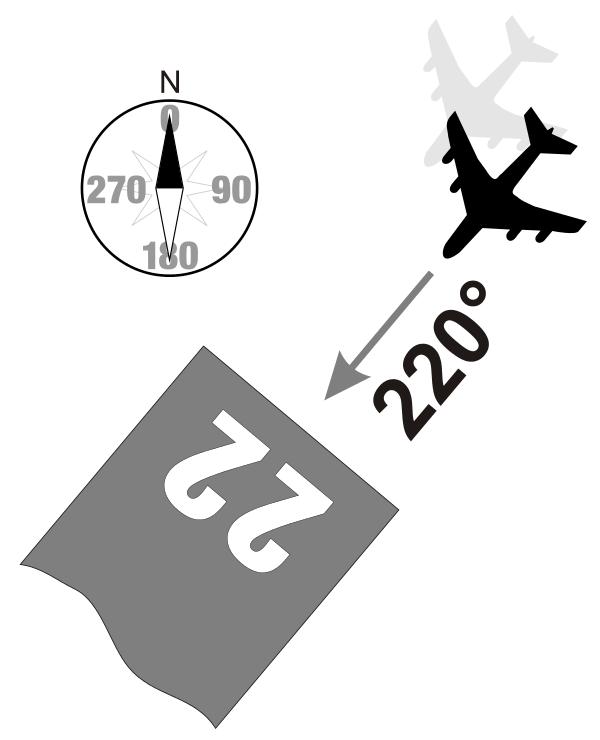 landingsbaan 22