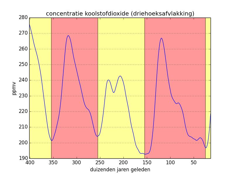 concentratie koolstofdioxide (driehoeksafvlakking)
