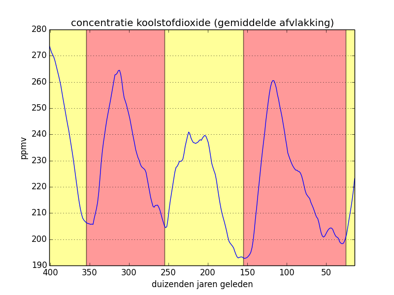 concentratie koolstofdioxide (gemiddelde afvlakking)