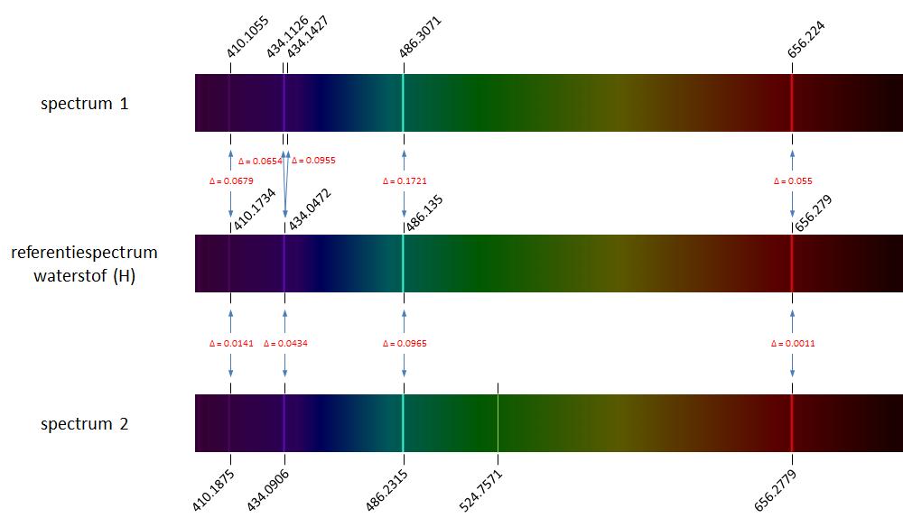 identificatie spectraallijnen