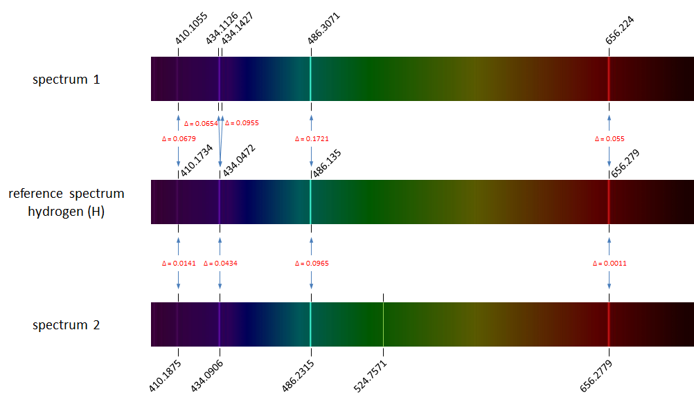 identification spectral lines