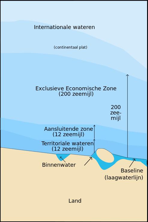 maritieme zones